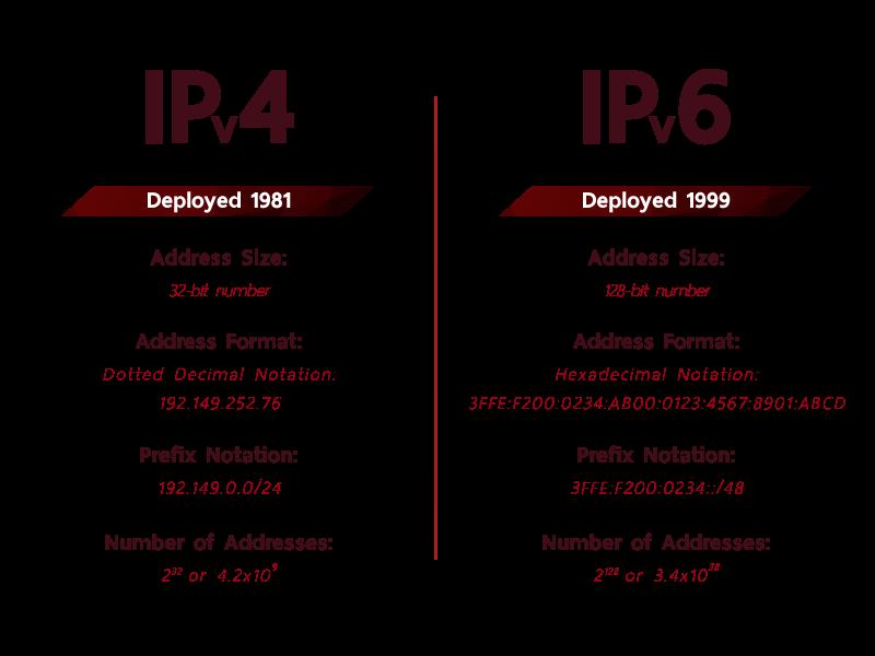 IPv4 IPv6 table