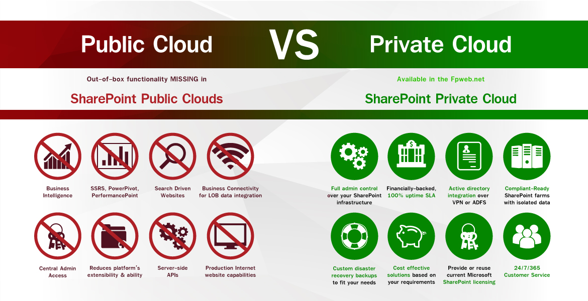Public Private Cloud