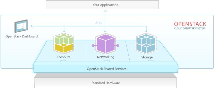 openstack software diagram